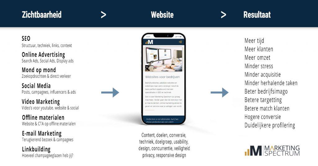 Online marketing voor ondernemers - infographic 2021
